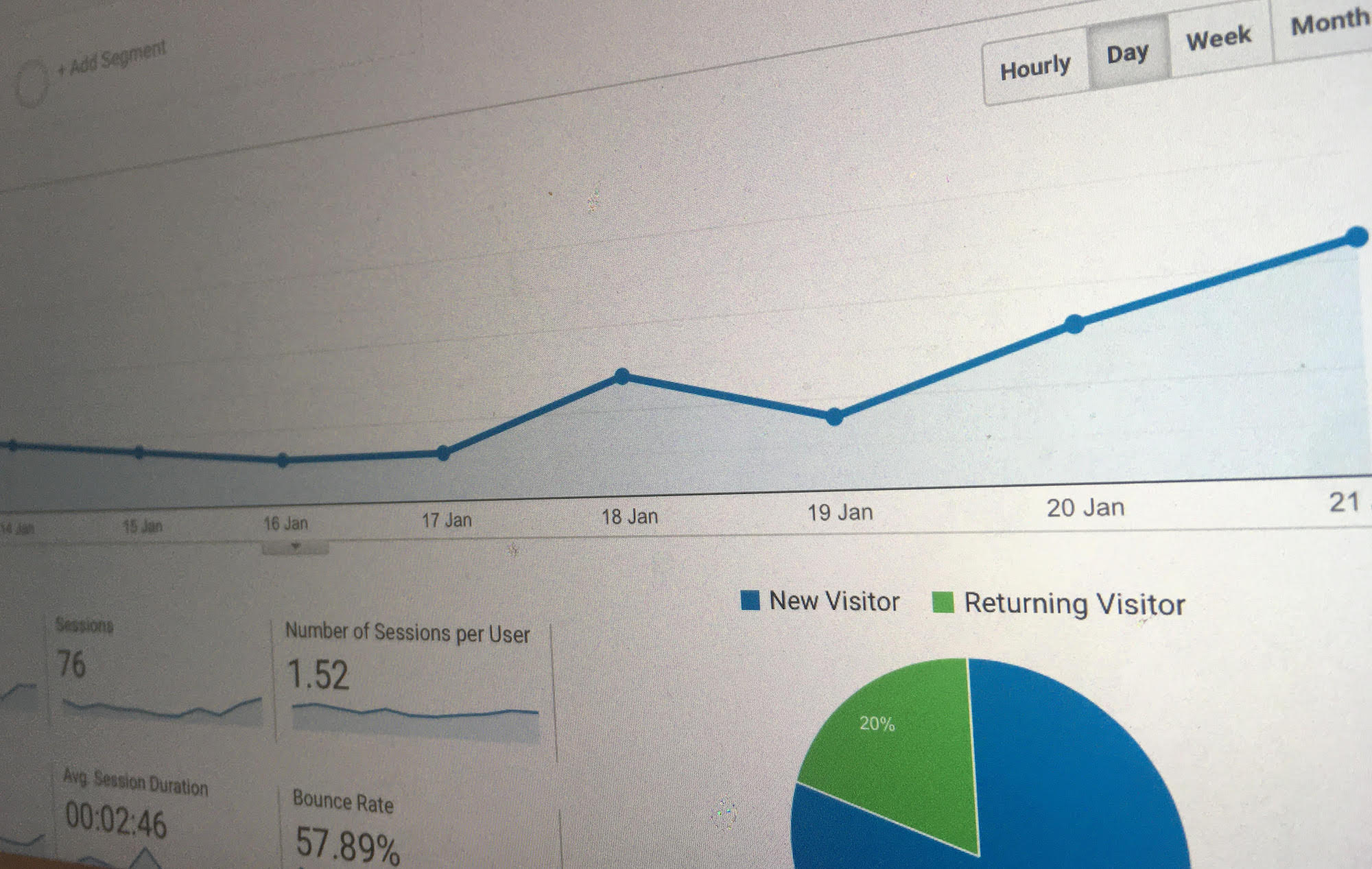 Google analytics SEO stats